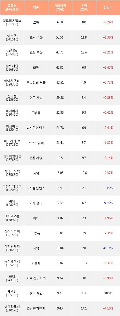 [한경로보뉴스] 전일, 외국인 코스닥에서 셀트리온헬스케어(+3.24%), 에스엠(+6.3%) 등 순매수