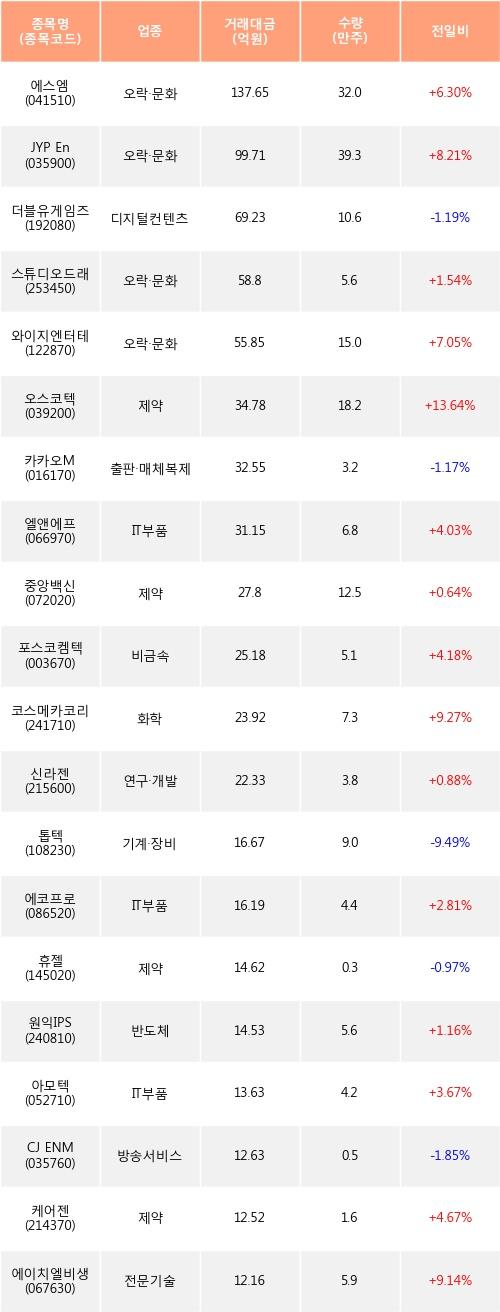 [한경로보뉴스] 전일, 기관 코스닥에서 에스엠(+6.3%), JYP Ent.(+8.21%) 등 순매수
