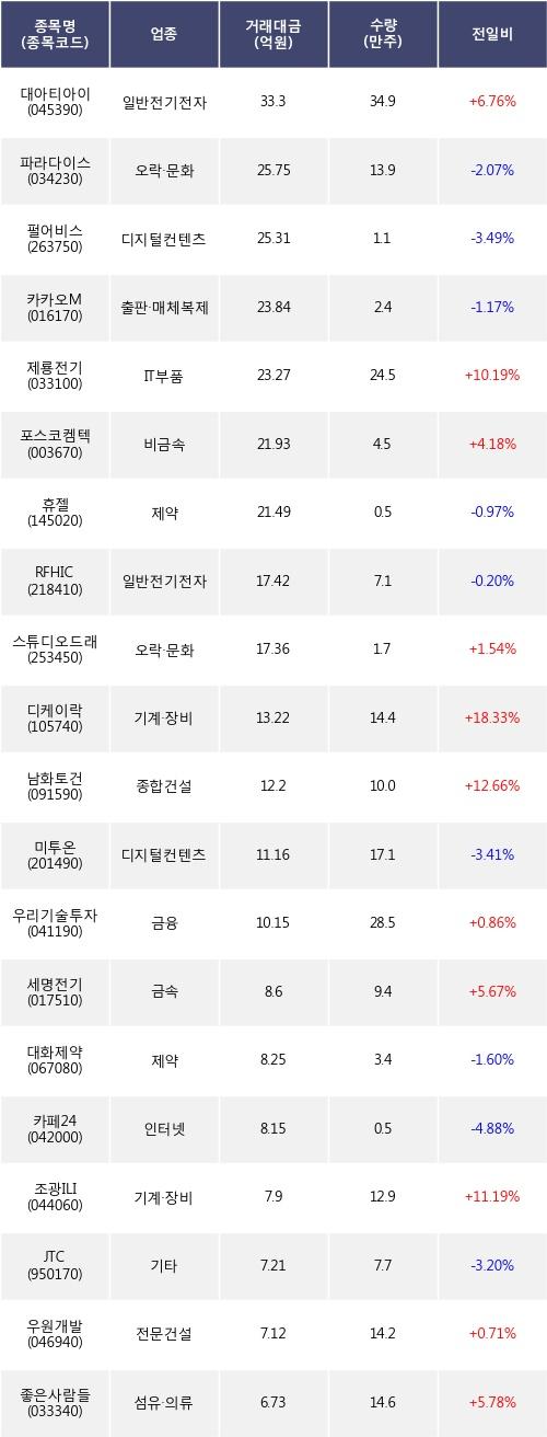[한경로보뉴스] 전일, 외국인 코스닥에서 대아티아이(+6.76%), 파라다이스(-2.07%) 등 순매도