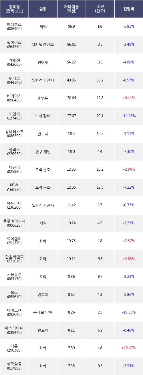 [한경로보뉴스] 전일, 기관 코스닥에서 메디톡스(-5.81%), 펄어비스(-3.49%) 등 순매도
