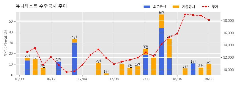 [한경로보뉴스] 유니테스트 수주공시 - 반도체 검사장비 140.4억원 (매출액대비 8.3%)
