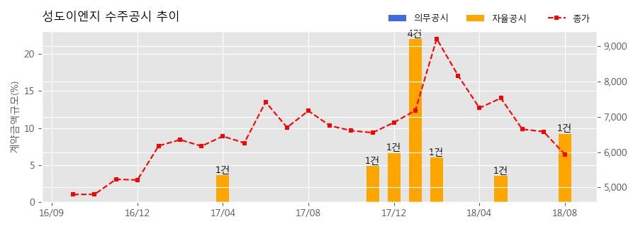 [한경로보뉴스] 성도이엔지 수주공시 - 포스코ESM 광양 이차전지 양극재공장 신축공사 362억원 (매출액대비 9.25%)