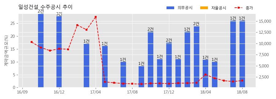 [한경로보뉴스] 일성건설 수주공시 - 율촌 바이오매스 발전사업 건설공사 1,100억원 (매출액대비 26.13%)