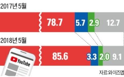 유튜브, 모바일 '평정'… 사용시간 네이버 2배