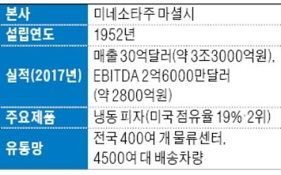 CJ그룹, '2兆 대어' 美 슈완스 인수 위해 JKL파트너스 손잡았다