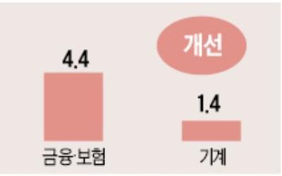 """""""하반기 10대 주력업종 중 5개 일자리 감소"""""""