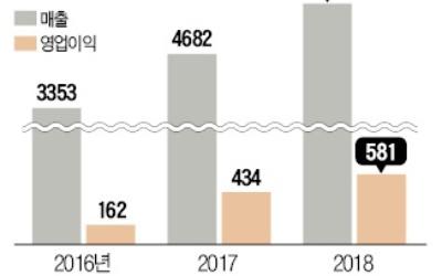 제주항공, 상반기 영업익 34% 늘어 역대 최대