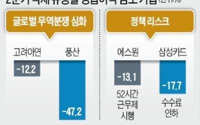 """무역전쟁·정책 리스크·고유가에 발목… 기업들 """"3분기가 더 걱정"""""""