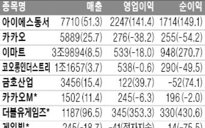 이마트 영업익 18%↓… 부진한 성적표