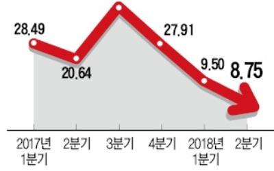 기업 실적 꺾였다… 이익증가율 '반토막'