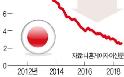 일본, 경기 호황에 '사무실 특수'