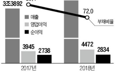 두산그룹 '캐시카우' 된 두산밥캣