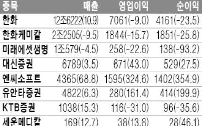 유안타證, 순이익 200% 증가한 414억원
