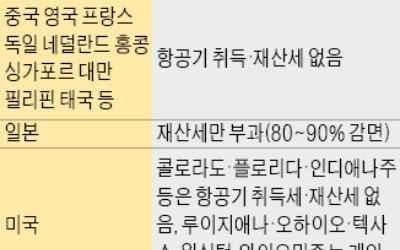 항공사 지방세 감면 혜택… 정부, 대폭 축소 추진 '논란'