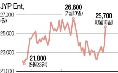 """JYP 8%, YG 7%, SM 6% 급등… 엔터 3社 """"증시 주인공은 나야 나"""""""