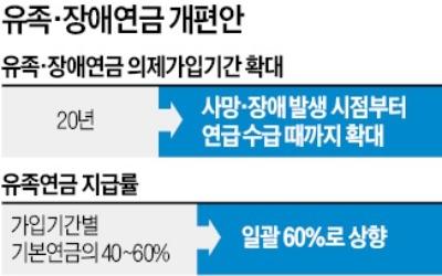 유족연금, 가입기간 관계없이 60% 일괄 지급