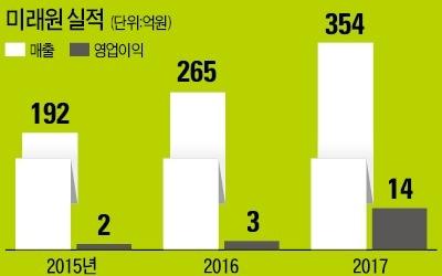 새싹채소 재배하던 미래원… VC 투자 받고 '스마트팜' 강자 됐다