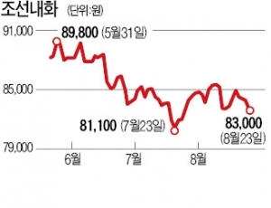 임원 차입금 이어 이번엔 총수일가 연봉까지… 조선내화, 반복되는 '공시 누락'