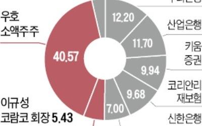LF, 코람코자산신탁 인수… '부동산 금융업' 전격 진출