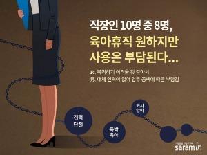 """직장인 78% """"육아휴직 원하지만 사용은 부담돼"""""""