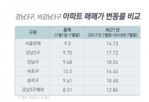 """강남 3구, 연말까지 2600가구 분양… """"추가 상승 여력"""""""
