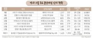 """연말까지 서울 9600가구 분양… """"경쟁률 치열할 것"""""""