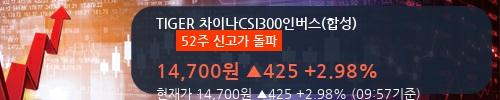 [한경로보뉴스] 'TIGER 차이나CSI300인버스(합성)' 52주 신고가 경신, 전형적인 상승세, 단기·중기 이평선 정배열