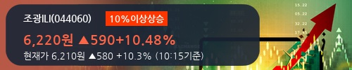 [한경로보뉴스] '조광ILI' 10% 이상 상승, 오전에 전일의 2배 이상, 거래 폭발. 66.4만주 거래중
