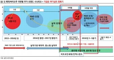 """""""제약·바이오, 낙폭의 50% 반등 여력…내년 강세""""-골든브릿지"""