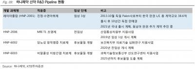 """""""하나제약, 공모가 매력적 수준""""-KTB"""