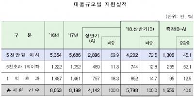 '개인사업자대출119' 상반기 4801억 지원…전년比 43.6%↑