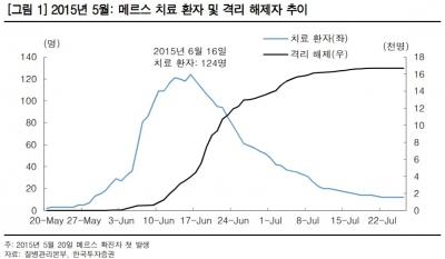 """""""메르스 테마주, 상승기간 길지 않아…주의 필요""""-한국"""