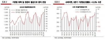 """""""GS리테일, 3분기 영업이익 큰 폭 성장""""-유진"""