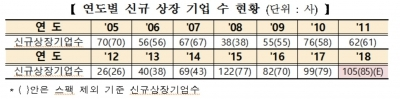 """한국거래소 """"올해 코스닥시장 신규상장기업 85개 예상""""…2005년 이후 '최대'"""