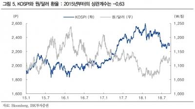 """""""중국·북한 우려 완화…외국인 귀환으로 이어질 것""""-IBK"""