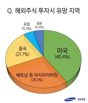 """해외주식 직구 투자자 92% """"해외주식 더 늘리거나 유지"""""""