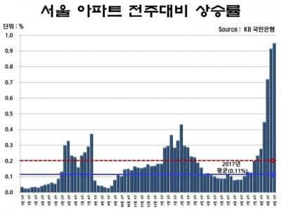 """""""2006년과 다르다""""…서울 집값이 오르는 진짜 이유"""