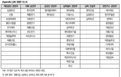 """""""남북경협주, 올 들어 63% 상승…호재 충분히 반영""""-SK"""