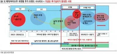 """""""제약·바이오주, 초강세장 내년 가능""""-골든브릿지"""