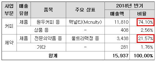 신사업 진출로 실적 개선 기대되는 커피주 1위는 한국맥널티