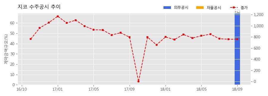 [한경로보뉴스] 지코 수주공시 - 카파개선 W/PUMP ASSY 공급계약 502.3억원 (매출액대비 69.67%)
