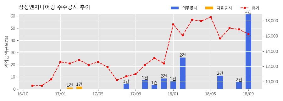 [한경로보뉴스] 삼성엔지니어링 수주공시 - Crude Flexibility Project 2.9조 (매출액대비 52.34%)