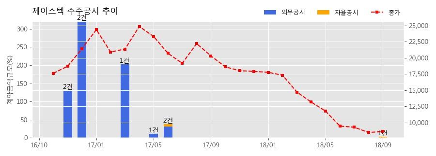 [한경로보뉴스] 제이스텍 수주공시 - LCD Display 제조장비 공급계약 202.4억원 (매출액대비 3.55%)