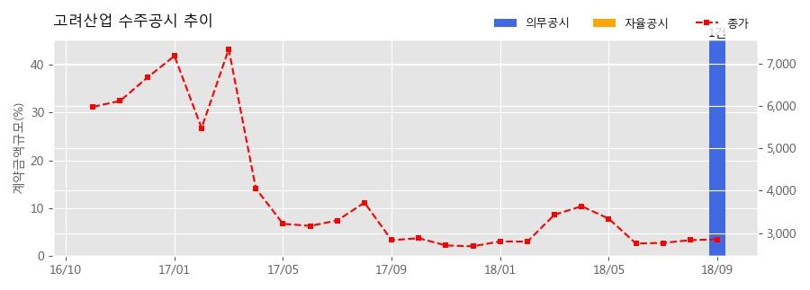 [한경로보뉴스] 고려산업 수주공시 - -사료거래 790.4억원 (매출액대비 45.29%)