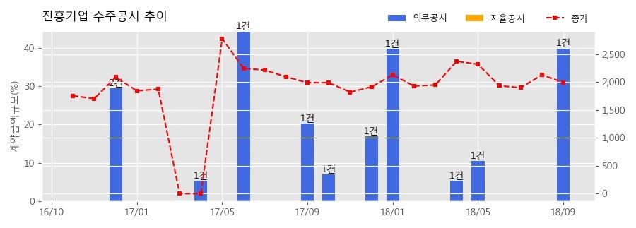 [한경로보뉴스] 진흥기업 수주공시 - 선화2구역 도시환경정비사업 2,282.8억원 (매출액대비 39.82%)