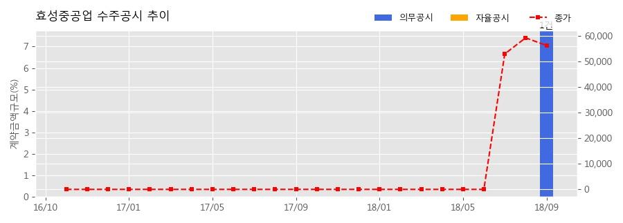 [한경로보뉴스] 효성중공업 수주공시 - 대전시 선화2구역 도시환경정비사업 2,282.8억원 (매출액대비 7.76%)