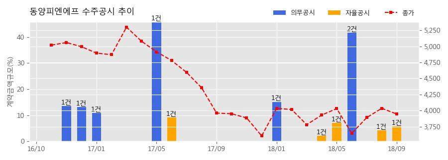 [한경로보뉴스] 동양피엔에프 수주공시 - Dangjin Biomass #2 Power Plant 54.3억원 (매출액대비 5.69%)