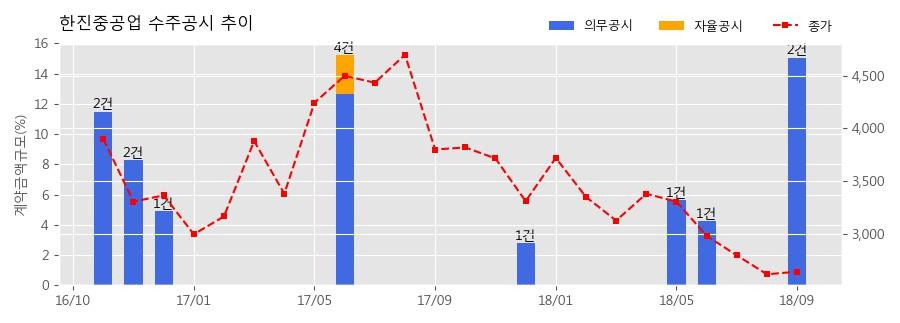 [한경로보뉴스] 한진중공업 수주공시 - 강릉안인화력 1,2호기 발전소 건설공사 석탄취급설비 2,757억원 (매출액대비 11.24%)
