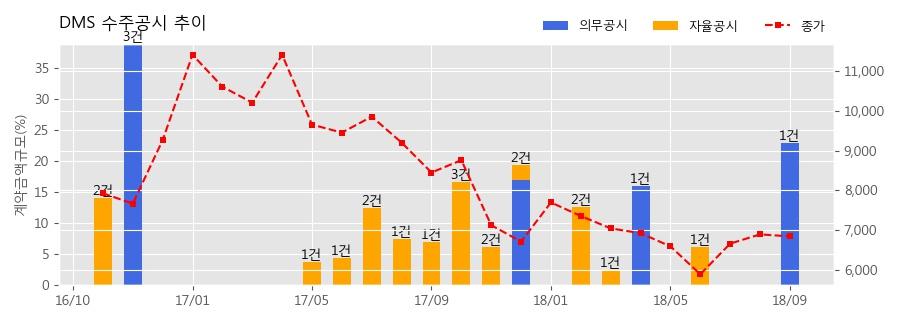 [한경로보뉴스] DMS 수주공시 - 디스플레이패널 제조용 공정장비 64.8억원 (매출액대비 2.41%)