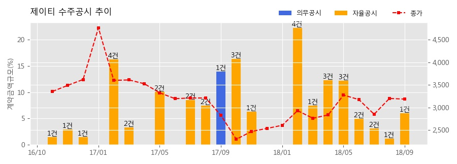 [한경로보뉴스] 제이티 수주공시 - Gantry(T-120,T-830) 19.2억원 (매출액대비 5.96%)